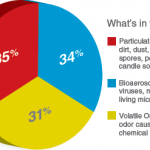 Initial Undeviating Evidence Of Chemical Reactions In Particulates